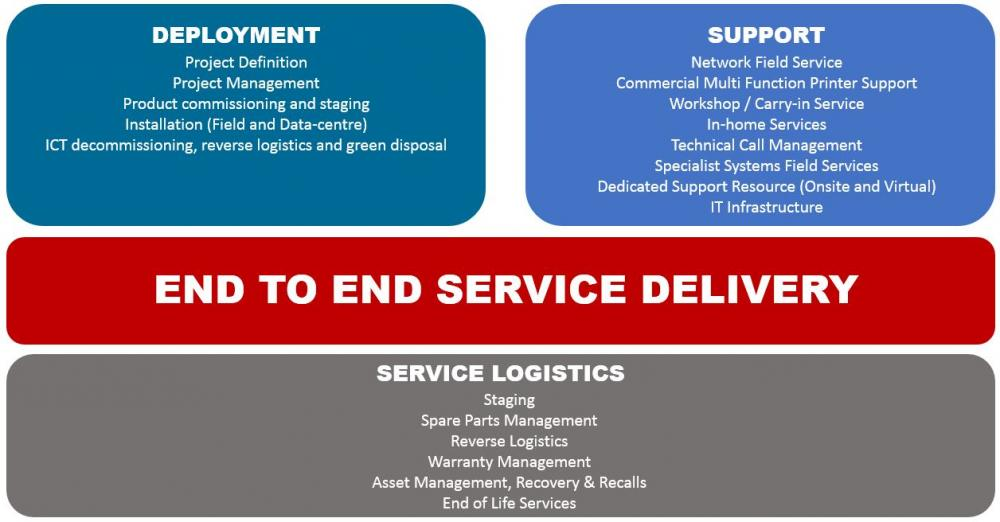 awa end to end service delivery